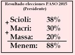 Scioli+Massa+Menem